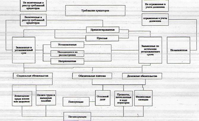 Классификация требований кредиторов при банкротстве