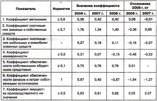 гостинку Лукьяновка, коэффициент экологической значимости в 2017 году МФО дают
