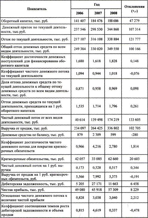 Узбекистана- услуги как рассчитать коэффициент достаточности основного капитала какая ответственность