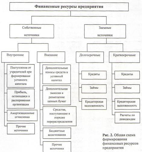 Схема основных потоков денежных средств