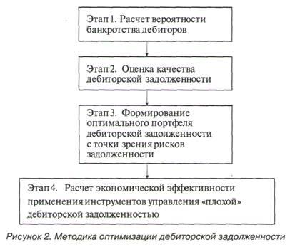 часть Модель оценки вероятности взыскания задолженности когда