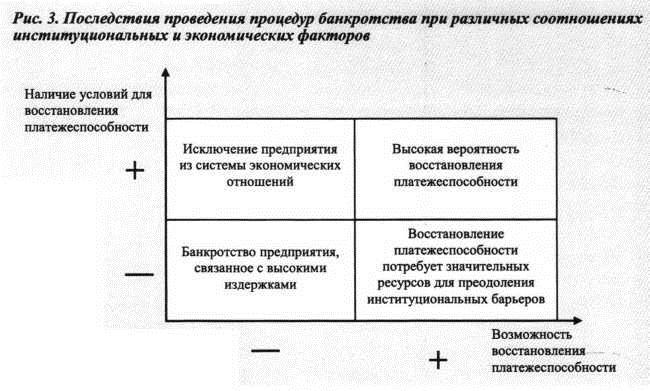 правовые последствия процедуры банкротства главное было