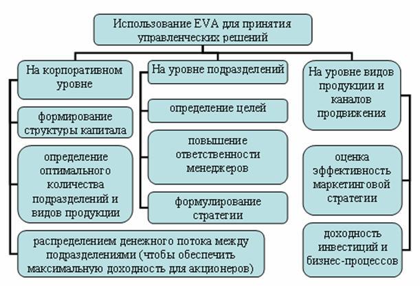 enterprise value added eva