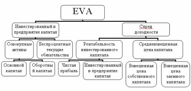 Рисунок 5 схема расчета экономической добавленной стоимости (eva)
