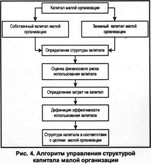 Схема анализа структуры капитала