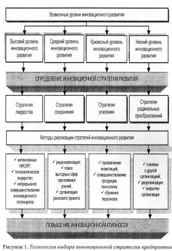 Разные подходы стратегического анализа