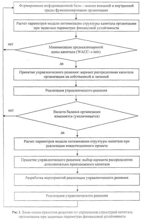 Блок-схема принятия решения по управлению структурой капитала организации при заданных параметрах финансовой...