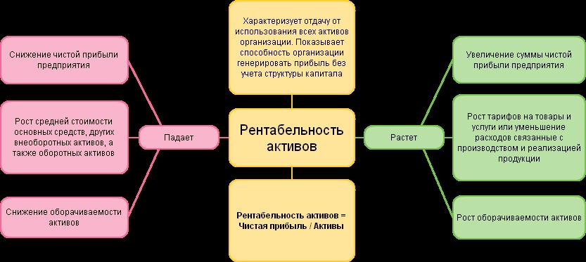 Формула коэффициент рентабельности активов